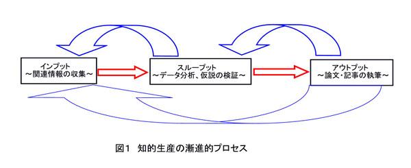 Titeki_process